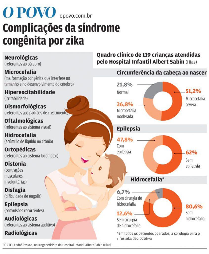 complições da sindrome congenita por zika